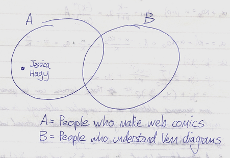 Jessica Hagy is not a member of the set 'people who understand Venn diagrams'.